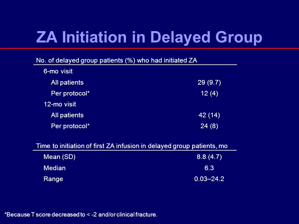 ZA Initiation in Delayed Group No.