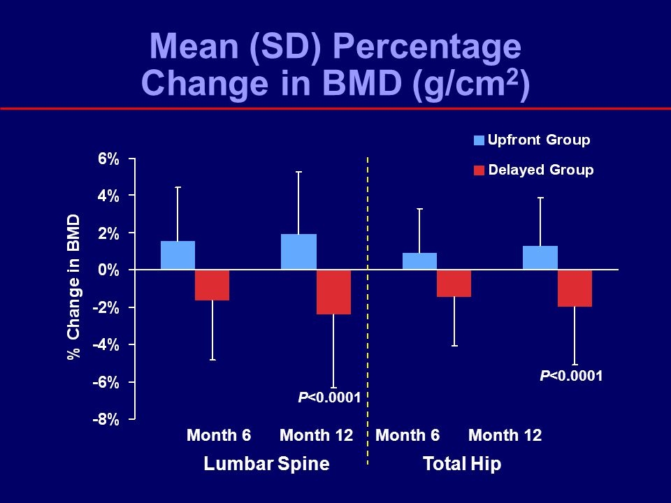 Mean (SD) Percentage Change in BMD (g/cm 2 ) Lumbar SpineTotal Hip P<0.0001 Month 6Month 12Month 6Month 12