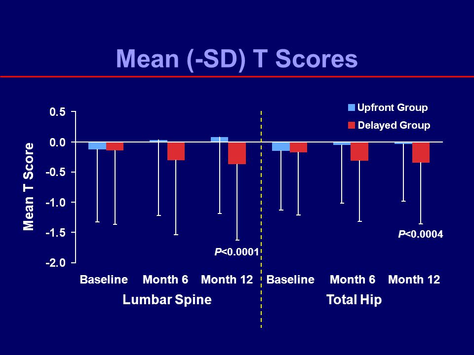 Mean (-SD) T Scores P<0.0001 P<0.0004 Lumbar SpineTotal Hip Month 6Month 12BaselineMonth 6Month 12Baseline