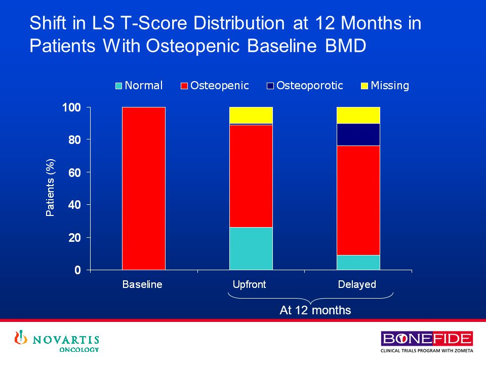 Shift in LS T-Score Distribution at 12 Months in Patients With Osteopenic Baseline BMD At 12 months