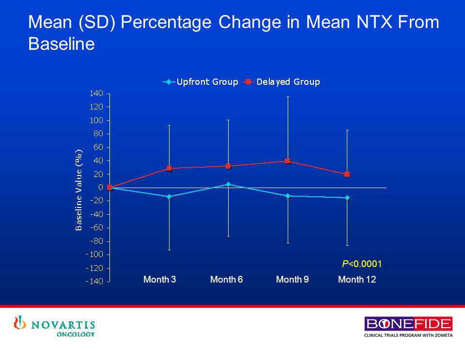Mean (SD) Percentage Change in Mean NTX From Baseline P<0.0001 Month 3 Month 6 Month 9Month 12