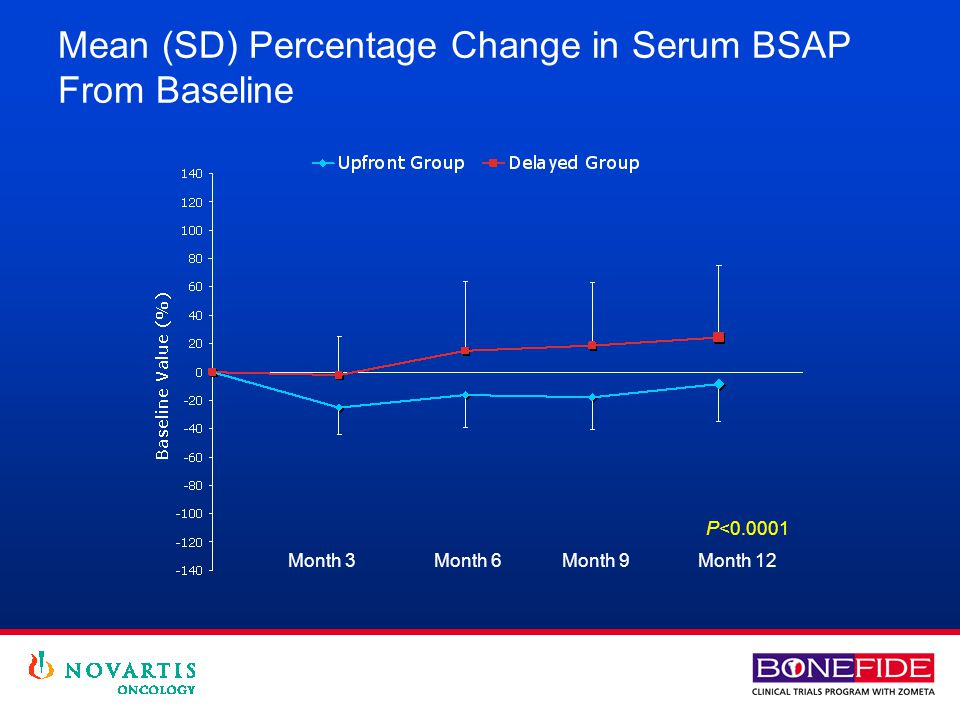 Mean (SD) Percentage Change in Serum BSAP From Baseline P<0.0001 Month 3 Month 6 Month 9Month 12