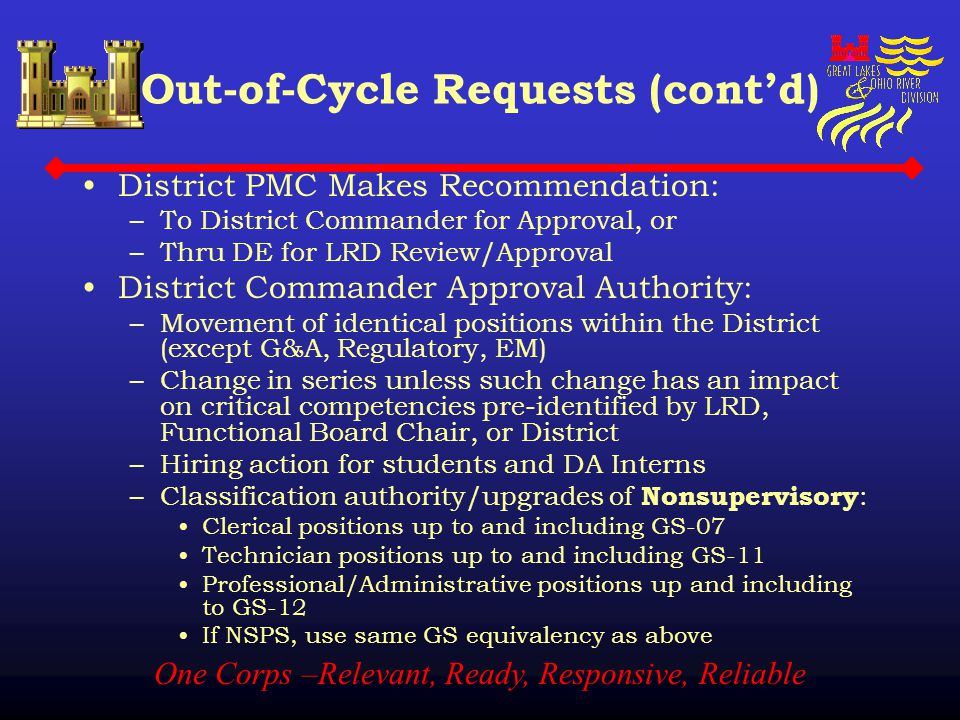One Corps –Relevant, Ready, Responsive, Reliable Out-of-Cycle Requests (cont'd) District PMC Makes Recommendation: –To District Commander for Approval