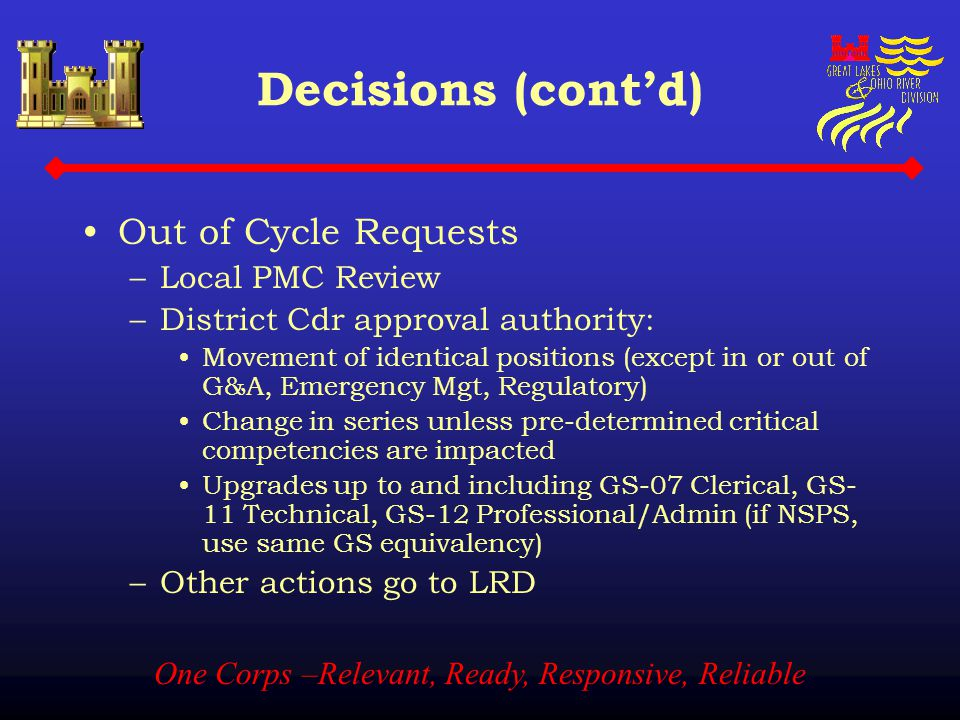 One Corps –Relevant, Ready, Responsive, Reliable Decisions (cont'd) Out of Cycle Requests –Local PMC Review –District Cdr approval authority: Movement