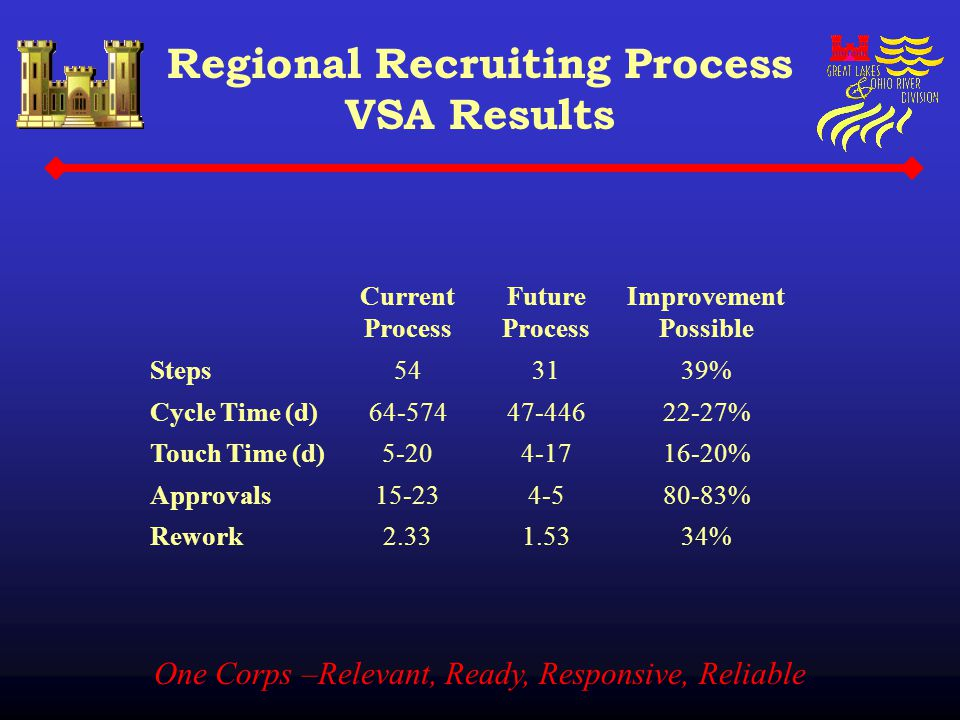 One Corps –Relevant, Ready, Responsive, Reliable Regional Recruiting Process VSA Results Current Process Future Process Improvement Possible Steps5431