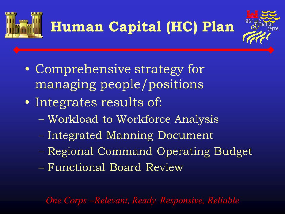 One Corps –Relevant, Ready, Responsive, Reliable Human Capital (HC) Plan Comprehensive strategy for managing people/positions Integrates results of: –