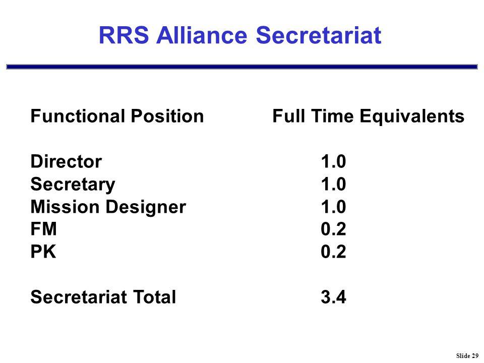 Slide 29 RRS Alliance Secretariat Functional PositionFull Time Equivalents Director1.0 Secretary1.0 Mission Designer1.0 FM0.2 PK0.2 Secretariat Total3.4