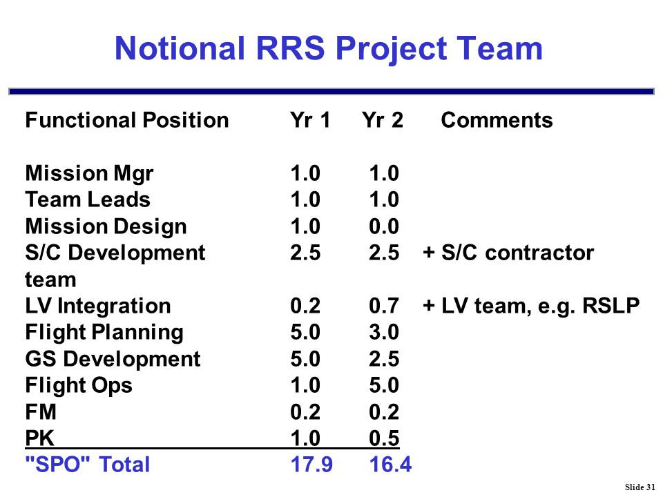 Slide 31 Notional RRS Project Team Functional PositionYr 1 Yr 2 Comments Mission Mgr1.0 1.0 Team Leads1.0 1.0 Mission Design1.0 0.0 S/C Development2.5 2.5+ S/C contractor team LV Integration0.2 0.7+ LV team, e.g.