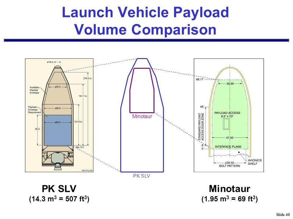 Slide 40 Launch Vehicle Payload Volume Comparison PK SLV (14.3 m 3 = 507 ft 3 ) Minotaur (1.95 m 3 = 69 ft 3 ) Minotaur PK SLV