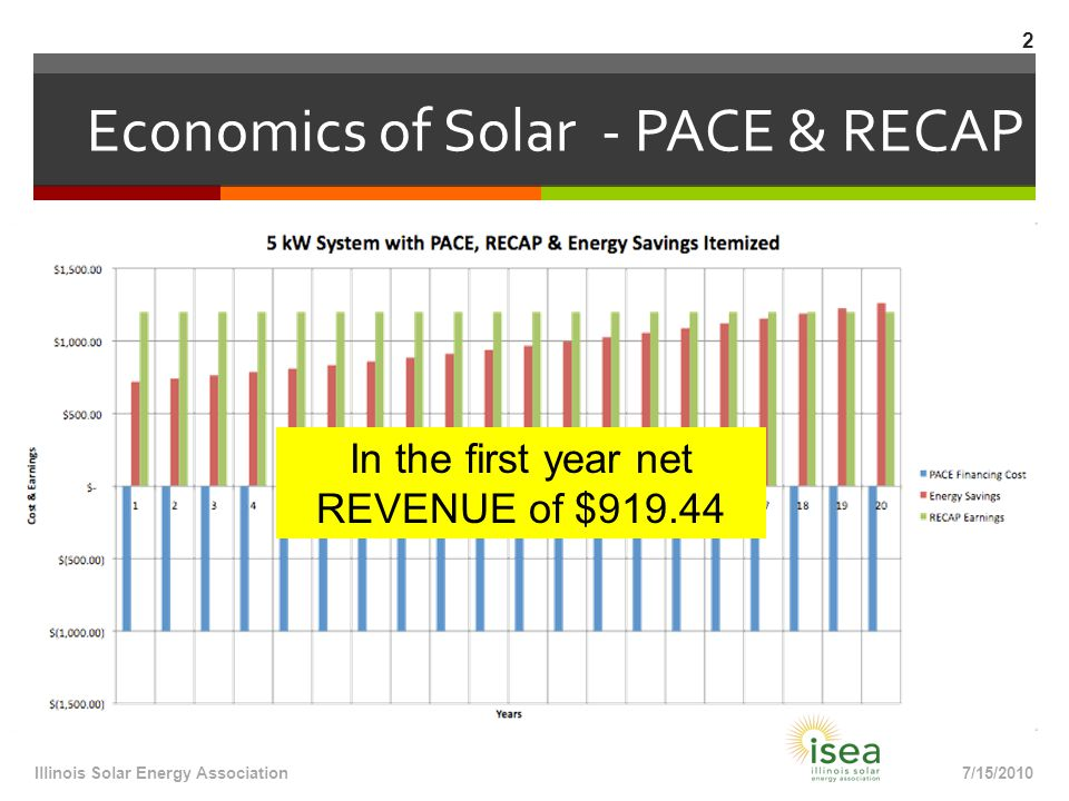 Economics of Solar - PACE & RECAP 7/15/2010Illinois Solar Energy Association 2 In the first year net REVENUE of $919.44