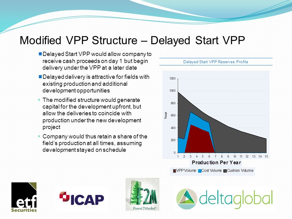 Modified VPP Structure – Delayed Start VPP Delayed Start VPP Reserves Profile  Delayed Start VPP would allow company to receive cash proceeds on day