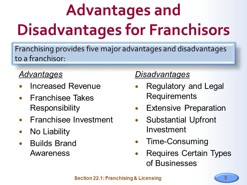 Advantages and Disadvantages for Franchisors Advantages Increased Revenue Franchisee Takes Responsibility Franchisee Investment No Liability Builds Brand Awareness 5 Section 22.1: Franchising & Licensing Disadvantages Regulatory and Legal Requirements Extensive Preparation Substantial Upfront Investment Time-Consuming Requires Certain Types of Businesses