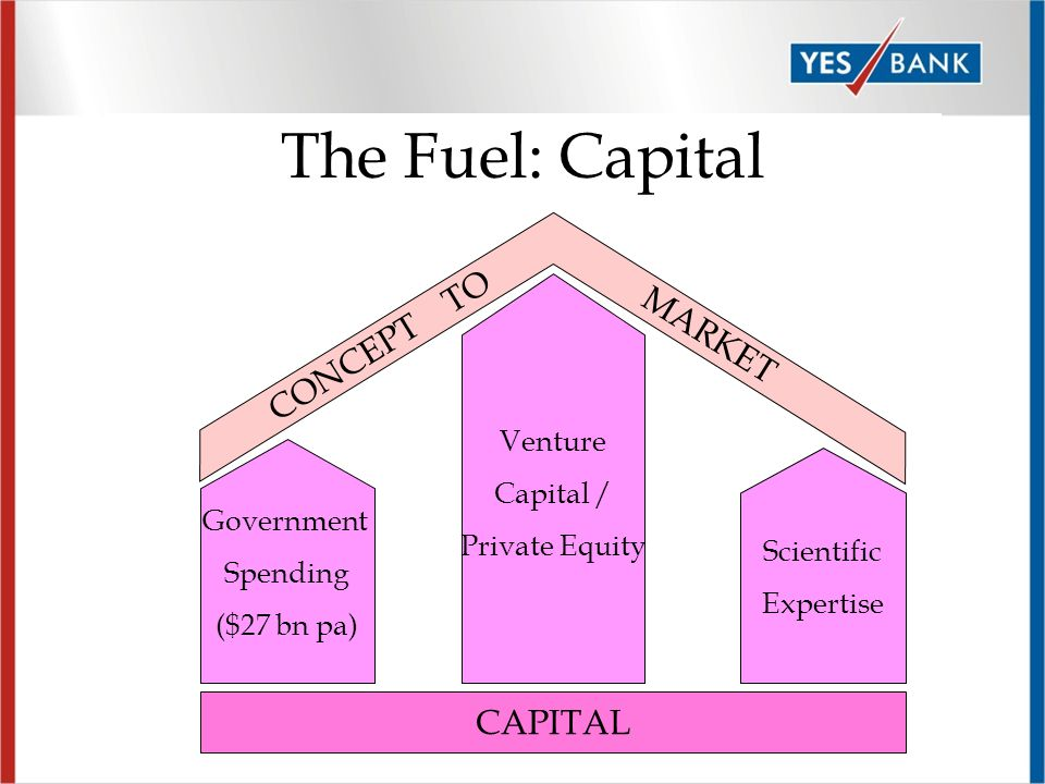 Page 8 The Fuel: Capital Government Spending ($27 bn pa) CAPITAL Venture Capital / Private Equity Scientific Expertise CONCEPT TO MARKET