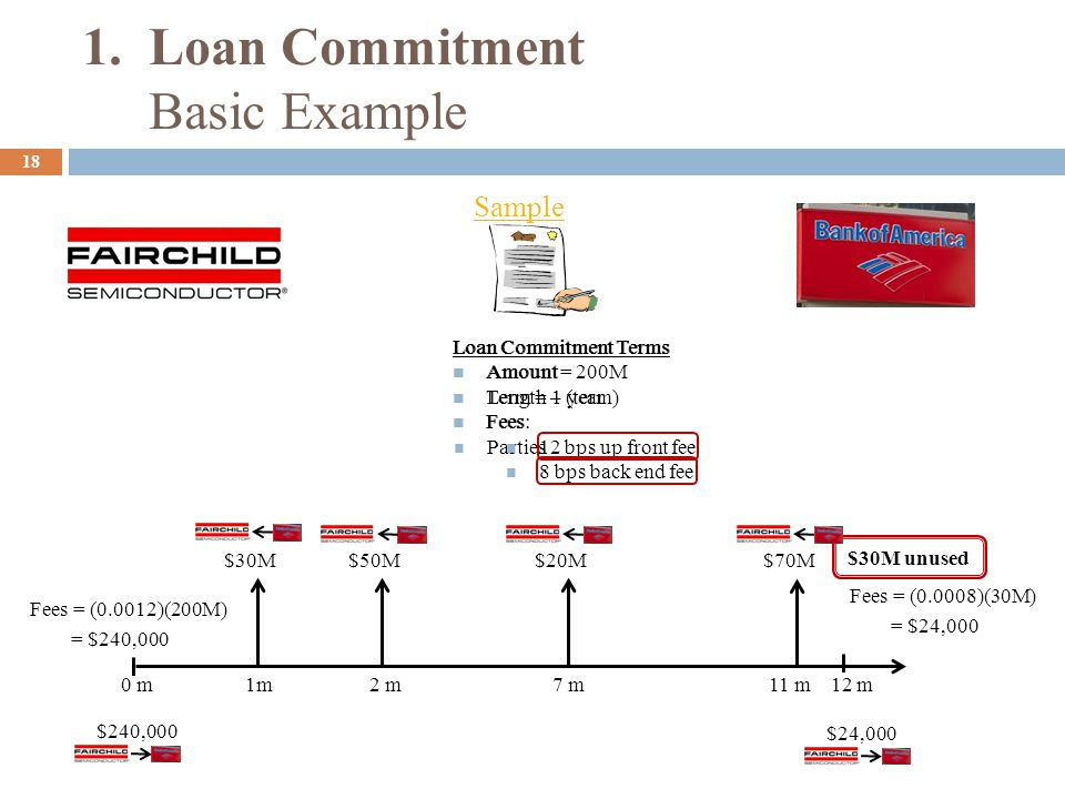 Loan Commitment Terms Amount Length – (term) Fees Parties Loan Commitment Terms Amount = 200M Term = 1 year Fees: 12 bps up front fee 8 bps back end f