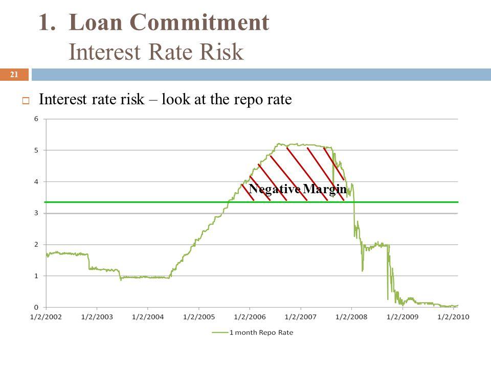 22  Interest rate risk – look at a floating rate (Libor +1%) Positive Margin Have we eliminated interest rate risk.