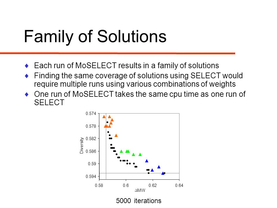  Each run of MoSELECT results in a family of solutions  Finding the same coverage of solutions using SELECT would require multiple runs using various combinations of weights  One run of MoSELECT takes the same cpu time as one run of SELECT Family of Solutions 5000 iterations 0.574 0.578 0.582 0.586 0.59 0.594 0.580.60.620.64  MW Diversity