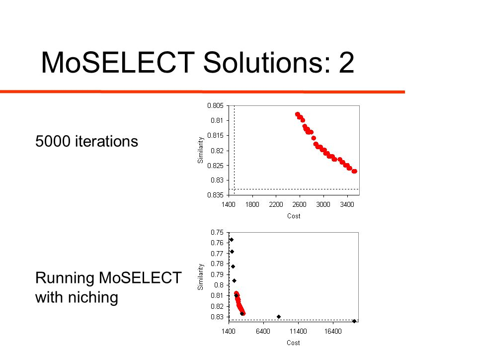 MoSELECT Solutions: 2 5000 iterations Running MoSELECT with niching