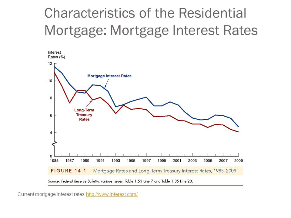 Characteristics of the Residential Mortgage: Mortgage Interest Rates Current mortgage interest rates http://www.interest.com/http://www.interest.com/