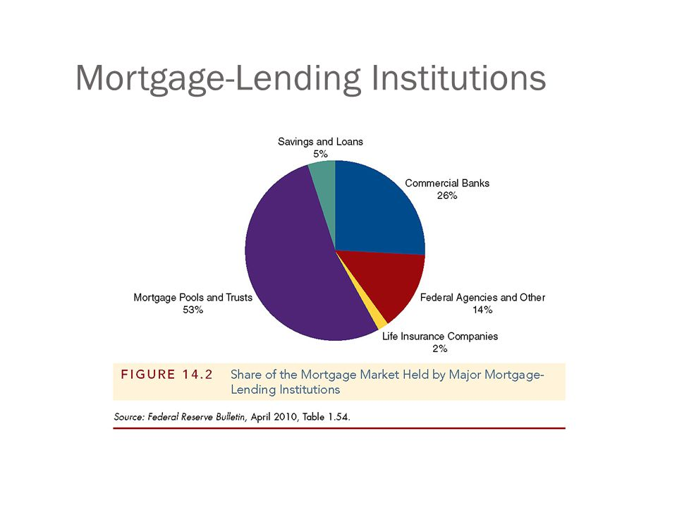 Mortgage-Lending Institutions
