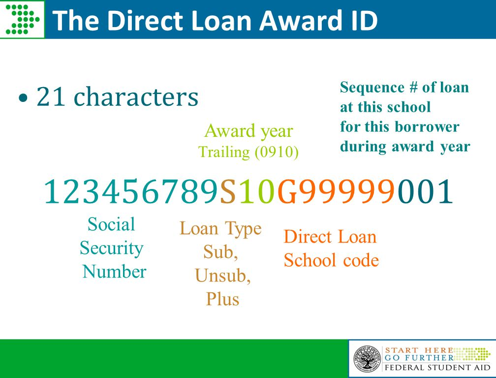 21 characters 123456789S10G99999001 The Direct Loan Award ID Social Security Number Direct Loan School code Loan Type Sub, Unsub, Plus Award year Trailing (0910) Sequence # of loan at this school for this borrower during award year