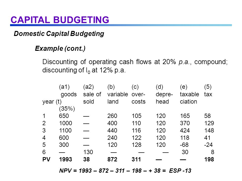 Domestic Capital Budgeting Example (cont.) Discounting of operating cash flows at 20% p.a., compound; discounting of I 0 at 12% p.a.