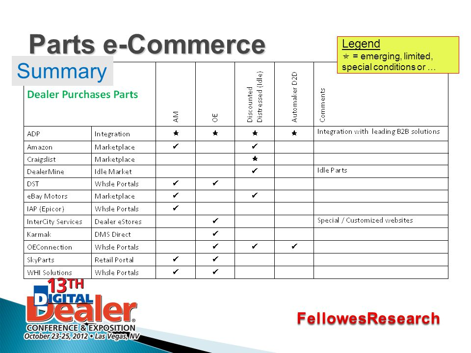Parts e-Commerce Legend  = emerging, limited, special conditions or … Summary