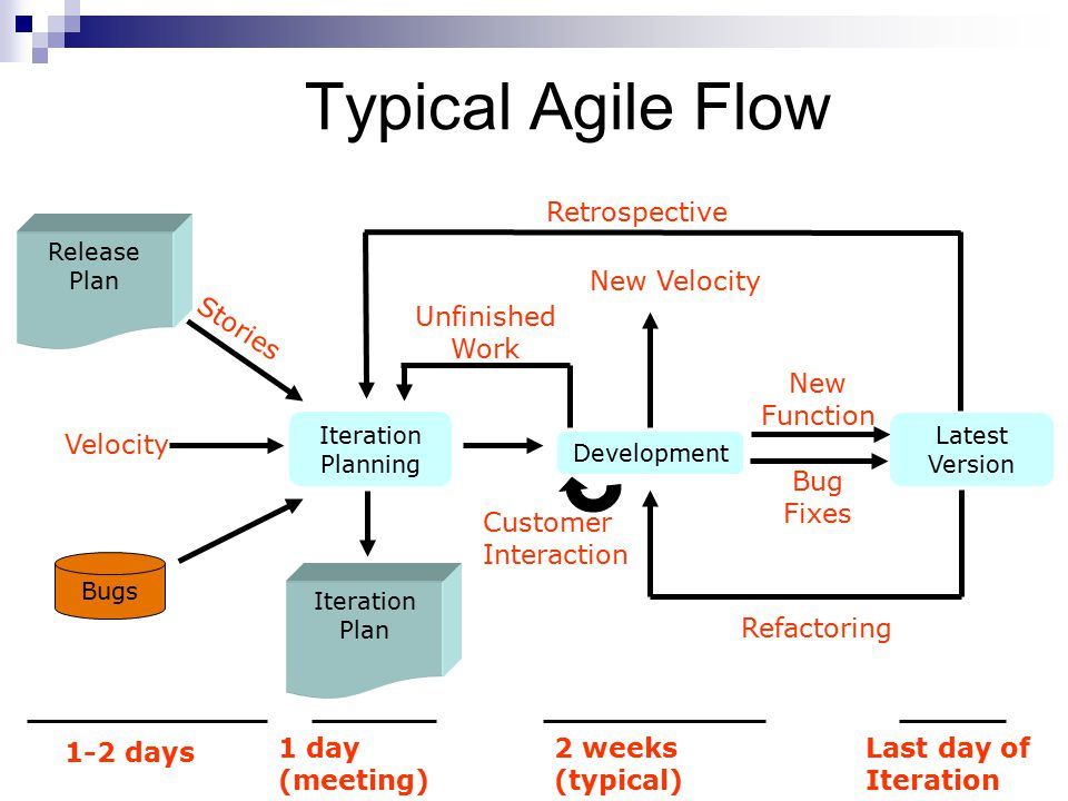 Typical Agile Flow Stories Velocity Unfinished Work New Function Bug Fixes New Velocity Refactoring Retrospective Iteration Planning Development Latest Version Release Plan Bugs Customer Interaction Iteration Plan 1-2 days 1 day (meeting) 2 weeks (typical) Last day of Iteration