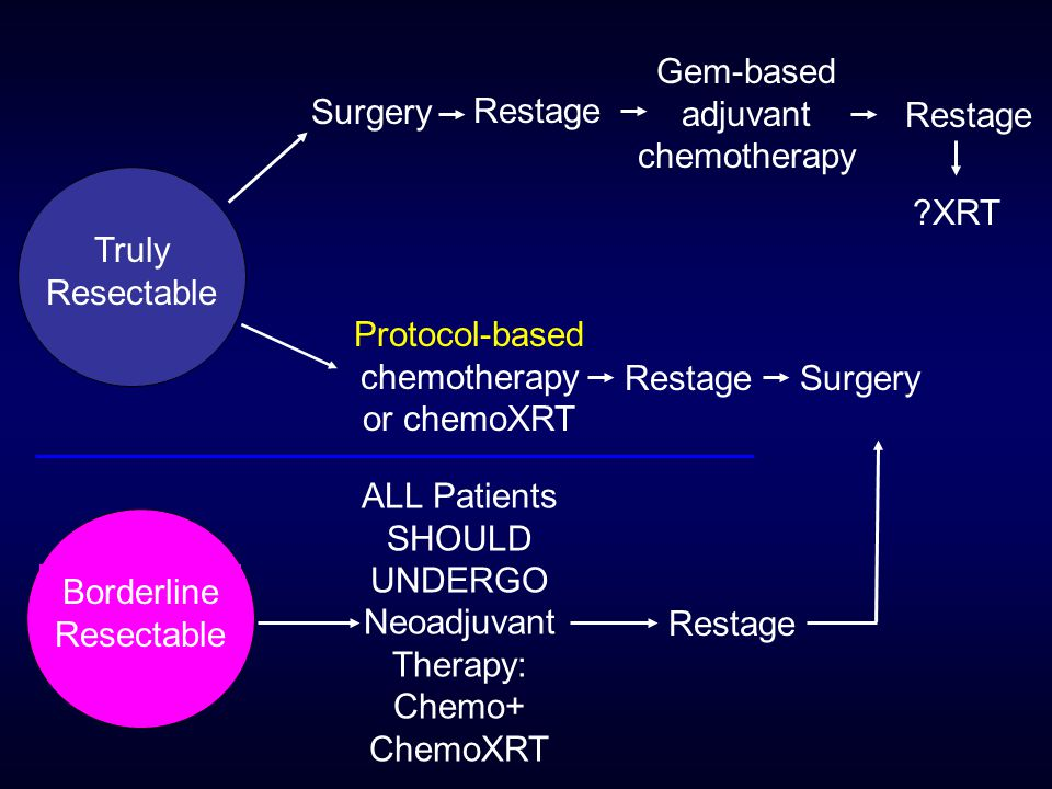Truly Resectable Surgery Restage Gem-based adjuvant chemotherapy Borderline Resectable Restage Protocol-based chemotherapy or chemoXRT RestageSurgery XRT ALL Patients SHOULD UNDERGO Neoadjuvant Therapy: Chemo+ ChemoXRT Restage