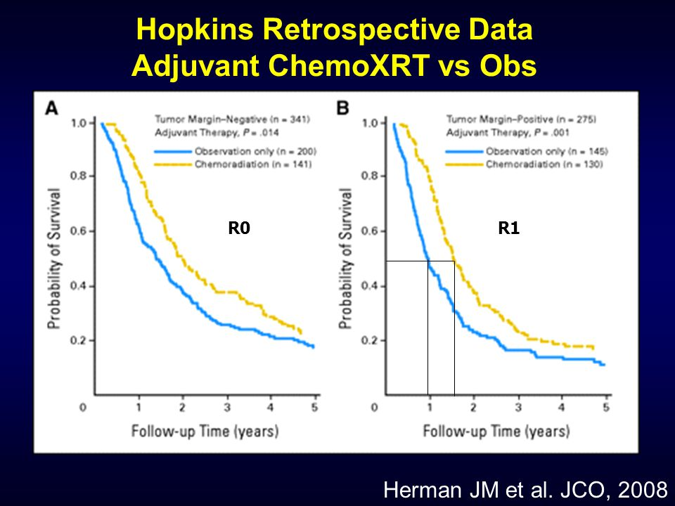 Hopkins Retrospective Data Adjuvant ChemoXRT vs Obs R0R1 Herman JM et al. JCO, 2008