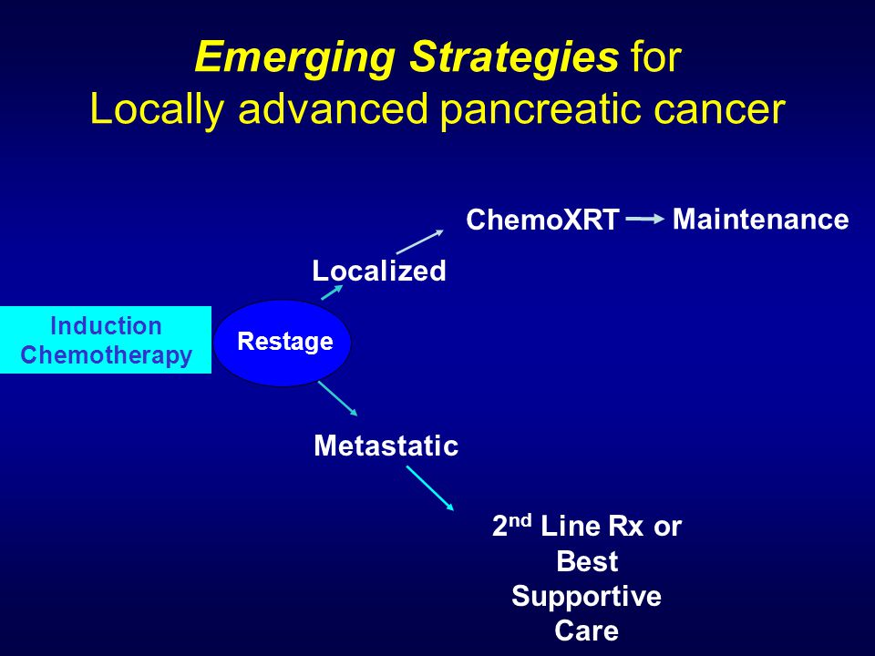 Emerging Strategies for Locally advanced pancreatic cancer Induction Chemotherapy Restage Localized ChemoXRT Metastatic 2 nd Line Rx or Best Supportiv