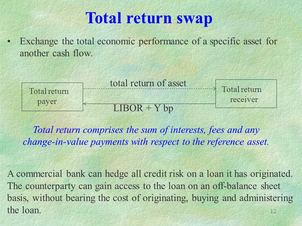 12 Exchange the total economic performance of a specific asset for another cash flow. A commercial bank can hedge all credit risk on a loan it has ori