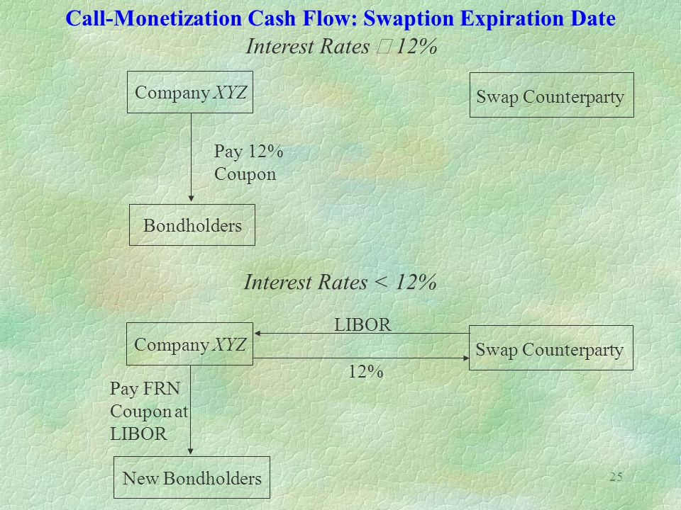 25 Call-Monetization Cash Flow: Swaption Expiration Date Interest Rates  12% Company XYZ Swap Counterparty Bondholders Pay 12% Coupon Interest Rates