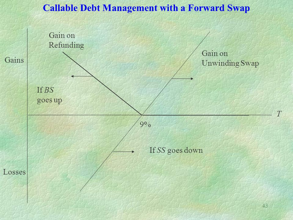 43 Callable Debt Management with a Forward Swap Gains Losses Gain on Refunding Gain on Unwinding Swap If BS goes up If SS goes down T 9%