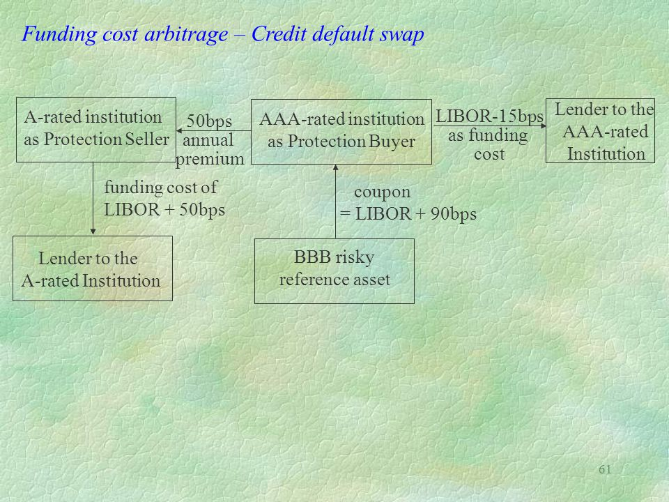 61 50bps annual premium Funding cost arbitrage – Credit default swap A-rated institution as Protection Seller AAA-rated institution as Protection Buye