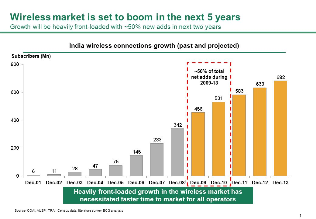 1 Dec-01Dec-02Dec-03Dec-04Dec-05Dec-06Dec-07Dec-08 1 Dec-09Dec-10Dec-11Dec-12Dec-13 Subscribers (Mn) Wireless market is set to boom in the next 5 year