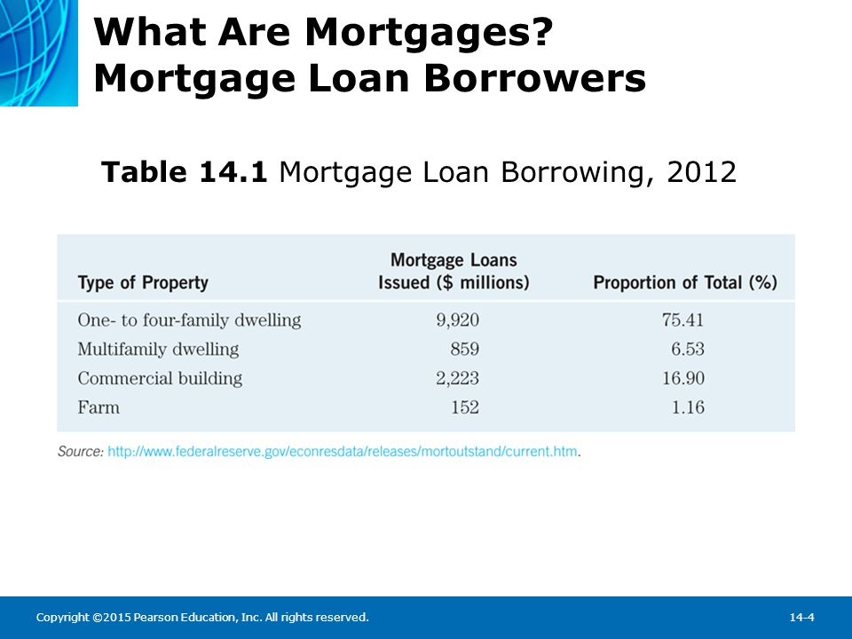 Copyright ©2015 Pearson Education, Inc. All rights reserved.14-4 What Are Mortgages? Mortgage Loan Borrowers Table 14.1 Mortgage Loan Borrowing, 2012