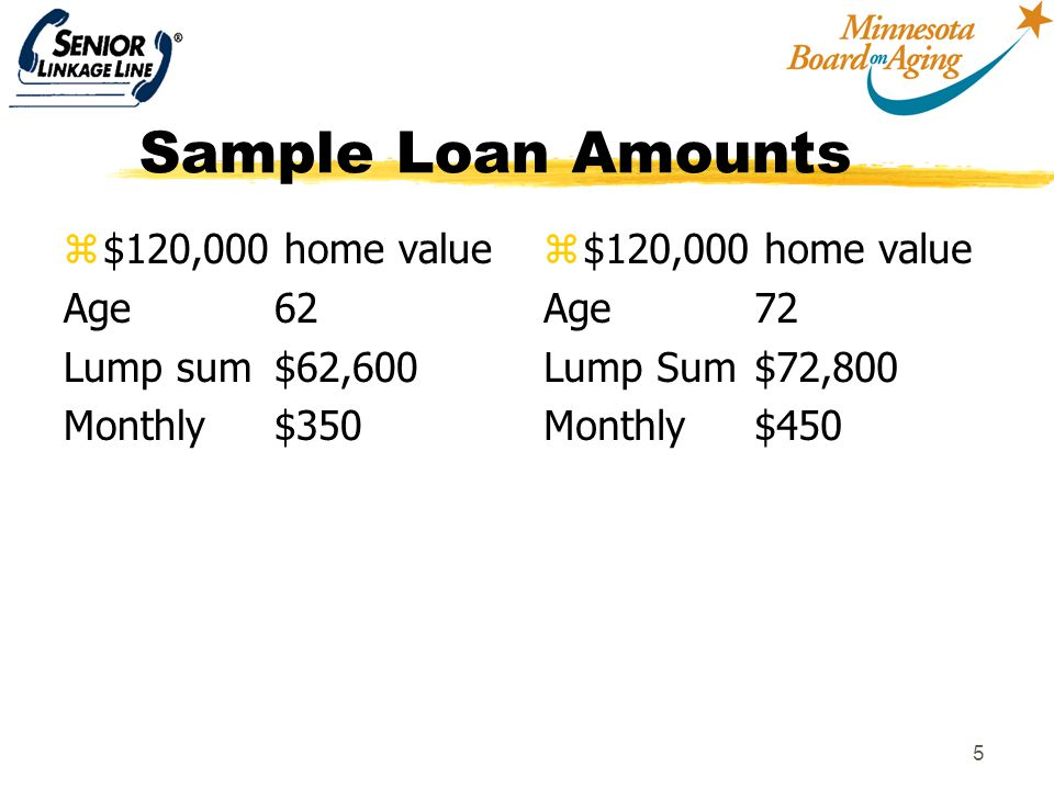 5 Sample Loan Amounts z$120,000 home value Age62 Lump sum$62,600 Monthly$350 z $120,000 home value Age 72 Lump Sum$72,800 Monthly$450