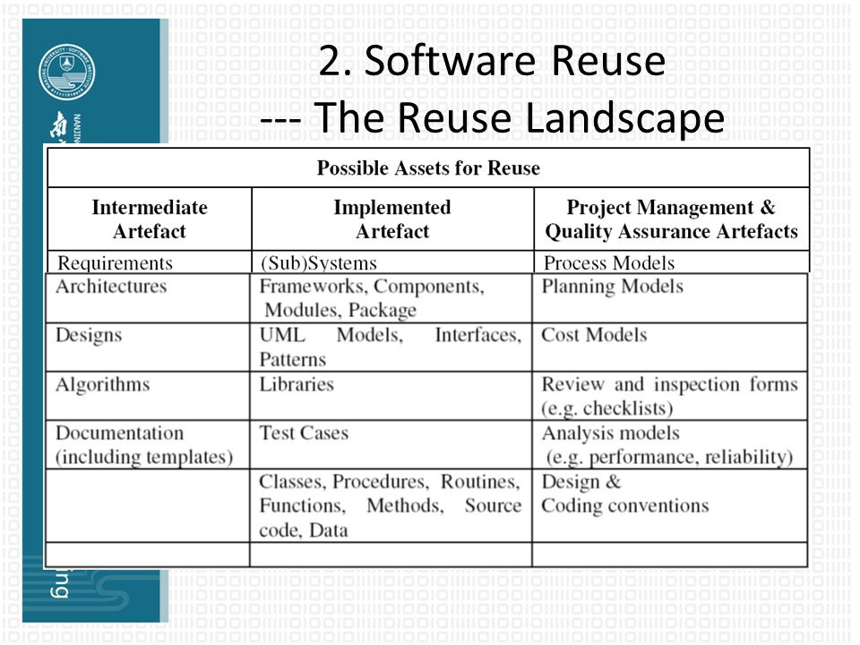 2. Software Reuse --- The Reuse Landscape