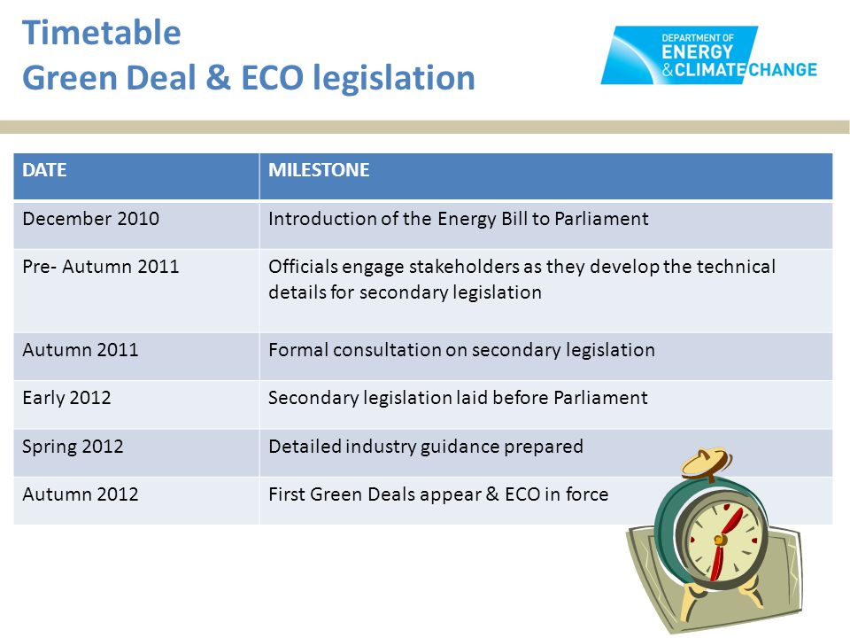 Timetable Green Deal & ECO legislation DATEMILESTONE December 2010Introduction of the Energy Bill to Parliament Pre- Autumn 2011Officials engage stakeholders as they develop the technical details for secondary legislation Autumn 2011Formal consultation on secondary legislation Early 2012Secondary legislation laid before Parliament Spring 2012Detailed industry guidance prepared Autumn 2012First Green Deals appear & ECO in force