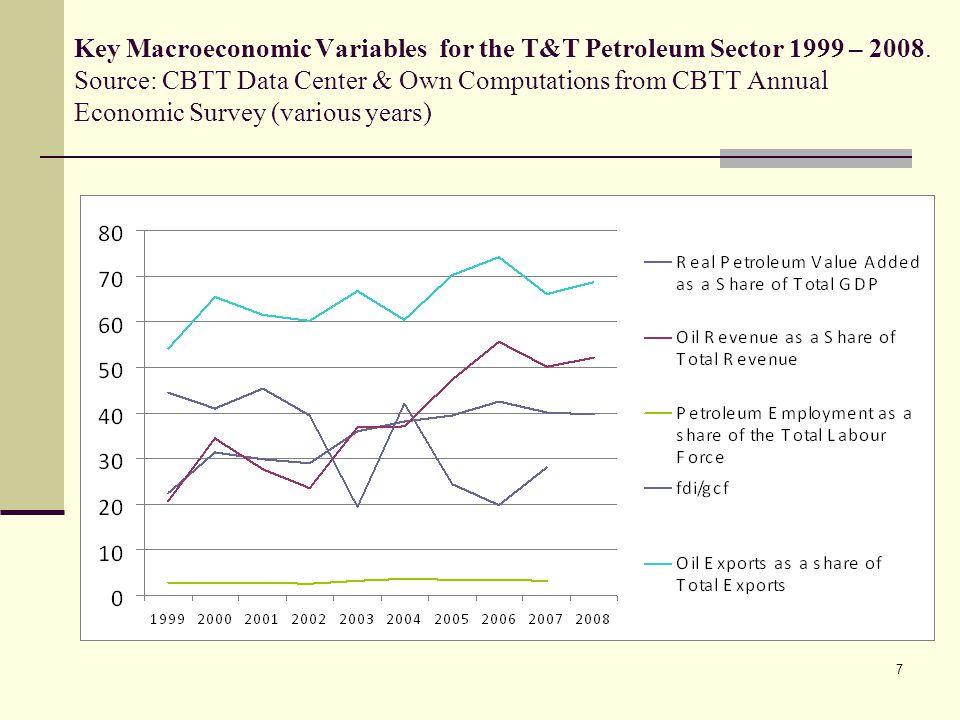 8 WTI Spot Price FOB (Dollars per Barrel) Source: Energy Information Administration
