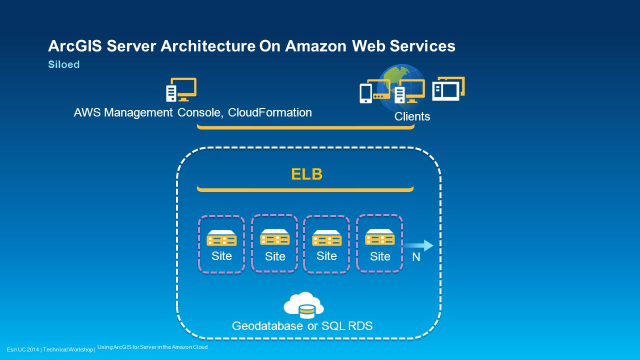 Esri UC 2014 | Technical Workshop | ArcGIS Server Architecture On Amazon Web Services Siloed Using ArcGIS for Server in the Amazon Cloud AWS Managemen