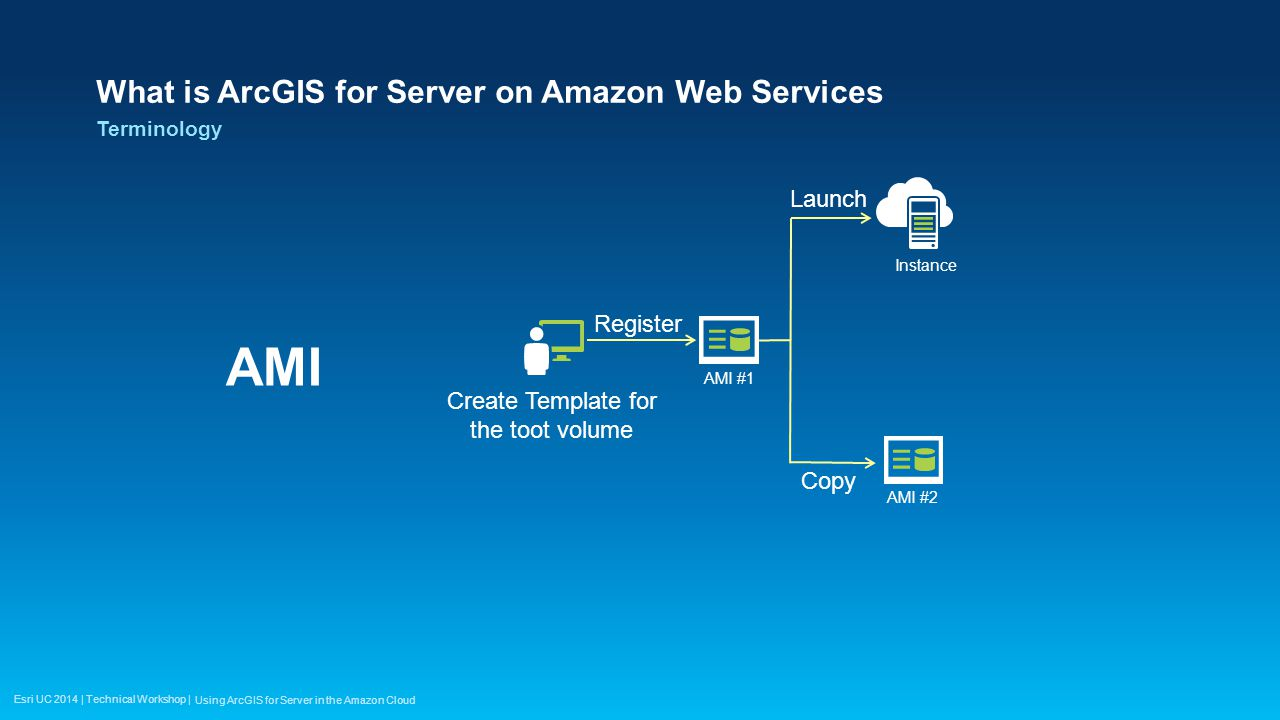 Esri UC 2014 | Technical Workshop | What is ArcGIS for Server on Amazon Web Services AMI Terminology Using ArcGIS for Server in the Amazon Cloud Creat