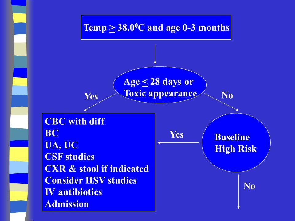 Empiric Antibiotic Protocols Meningitis < 1 month: –Ampicillin + Gentamicin Meningitis > 1 month: –Vancomycin + Cefotaxime –add Gent if GNR
