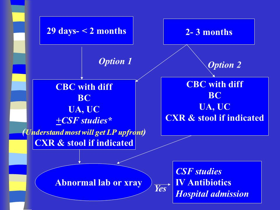 29 days- < 2 months 2- 3 months CBC with diff BC UA, UC +CSF studies (Understand most will get LP upfront) CXR & stool if indicated CBC with diff BC UA, UC CXR & stool if indicated Option 1Option 2 CSF studies IV Antibiotics Hospital admission Abnormal lab or xray Yes Follow up assured in 24h Adequate social situation Parent and PMD agree to outpatient approach Consider Ceftriaxone but only if LP is performed No Yes Discharge