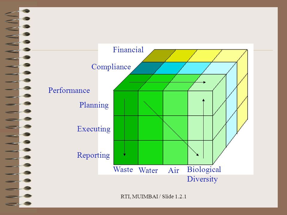 RTI, MUIMBAI / Slide 1.2.1 Performance Financial Compliance Planning Executing Reporting Waste WaterAir Biological Diversity