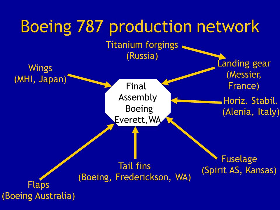 Boeing 787 production network Flaps (Boeing Australia) Final Assembly Boeing Everett,WA Tail fins (Boeing, Frederickson, WA) Fuselage (Spirit AS, Kans