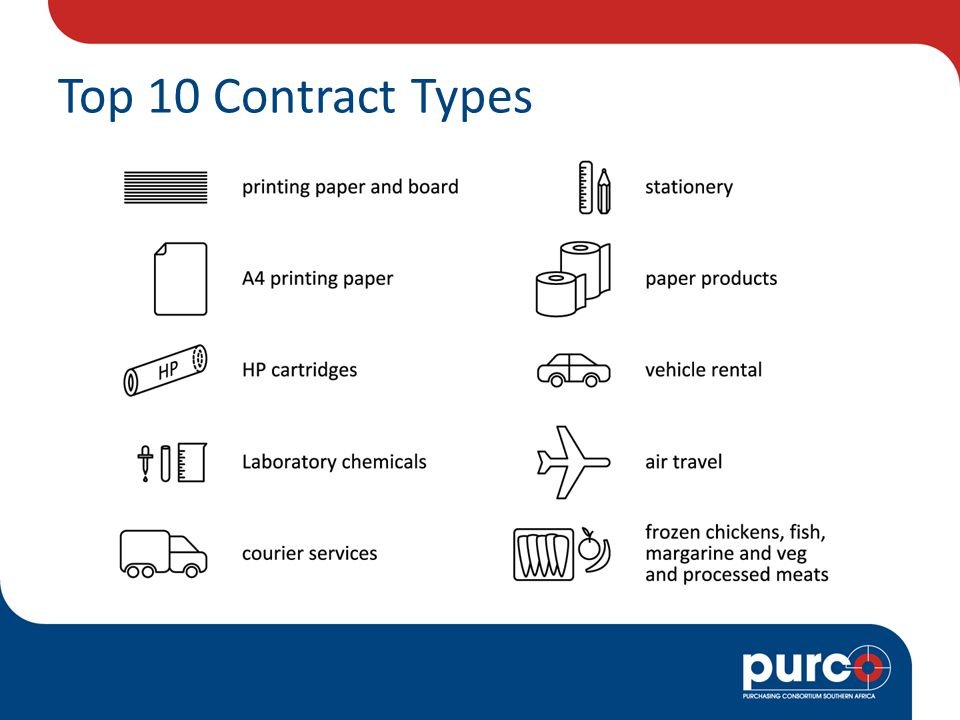 Top 10 Contract Types