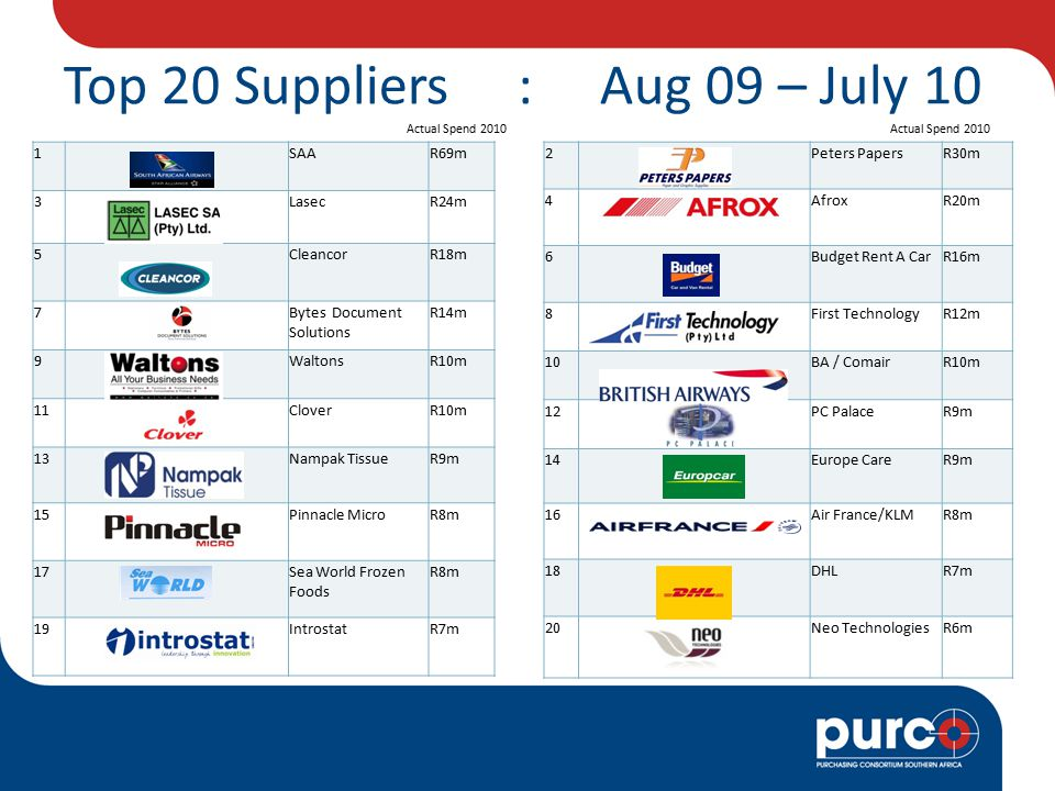 Top 20 Suppliers : Aug 09 – July 10 Actual Spend 2010 2 Peters PapersR30m 4 AfroxR20m 6 Budget Rent A CarR16m 8 First TechnologyR12m 10 BA / ComairR10