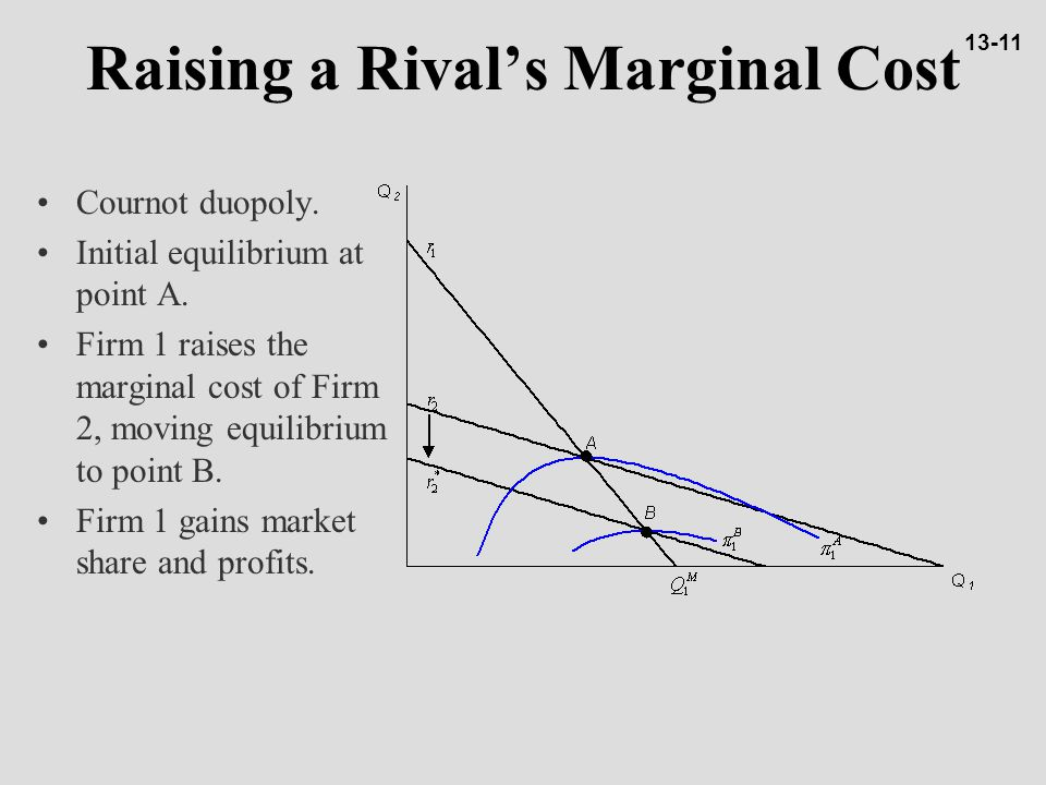 Raising a Rival's Marginal Cost Cournot duopoly.Initial equilibrium at point A.