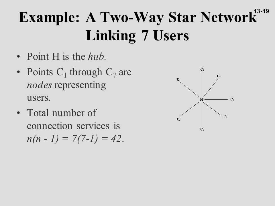 Example: A Two-Way Star Network Linking 7 Users Point H is the hub.